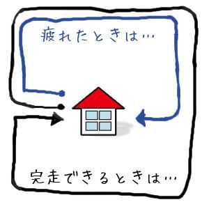 家アンド進路2
