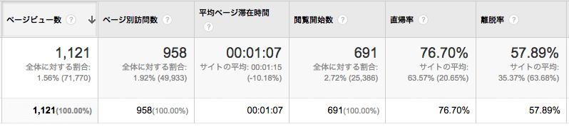 11/4〜12/3の直帰率データ