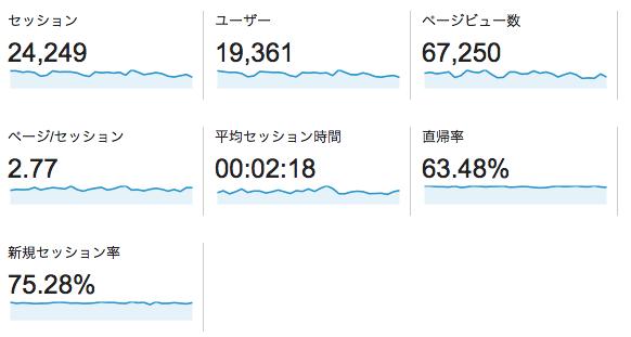 12月のアクセスデータ