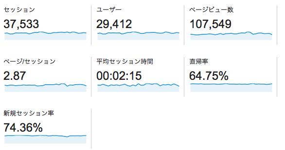 2月のアクセスデータ