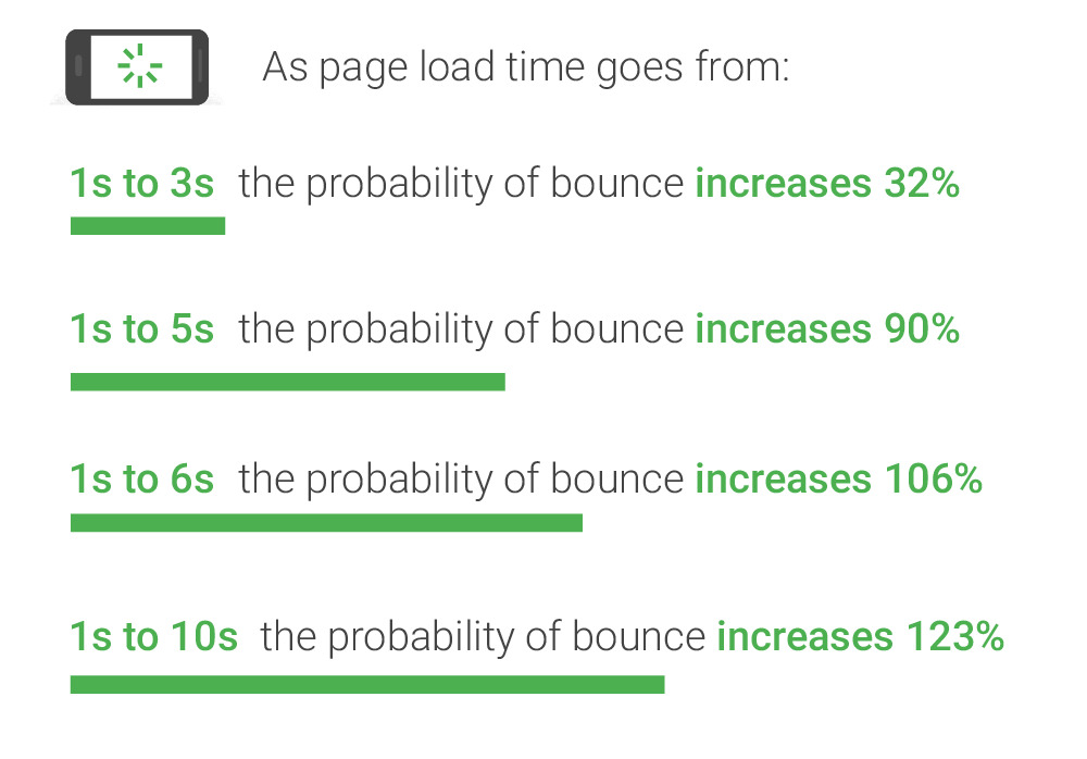 Find out how you stack up to new industry benchmarks for mobile page speed