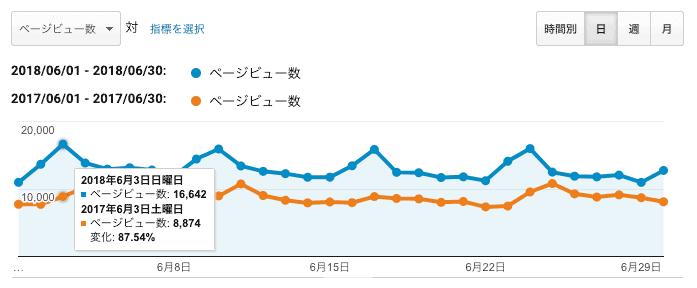 Google AnlyticsのPV数の比較