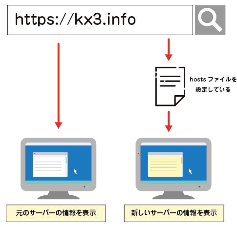 hostsファイル設定イメージ